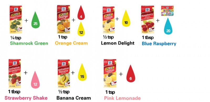 food coloring guide flavor guide frosting recipes