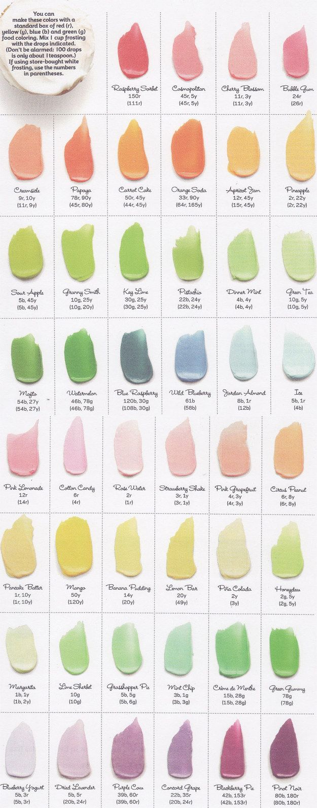 Food Coloring Guide & Flavor Guide + Frosting Recipes
