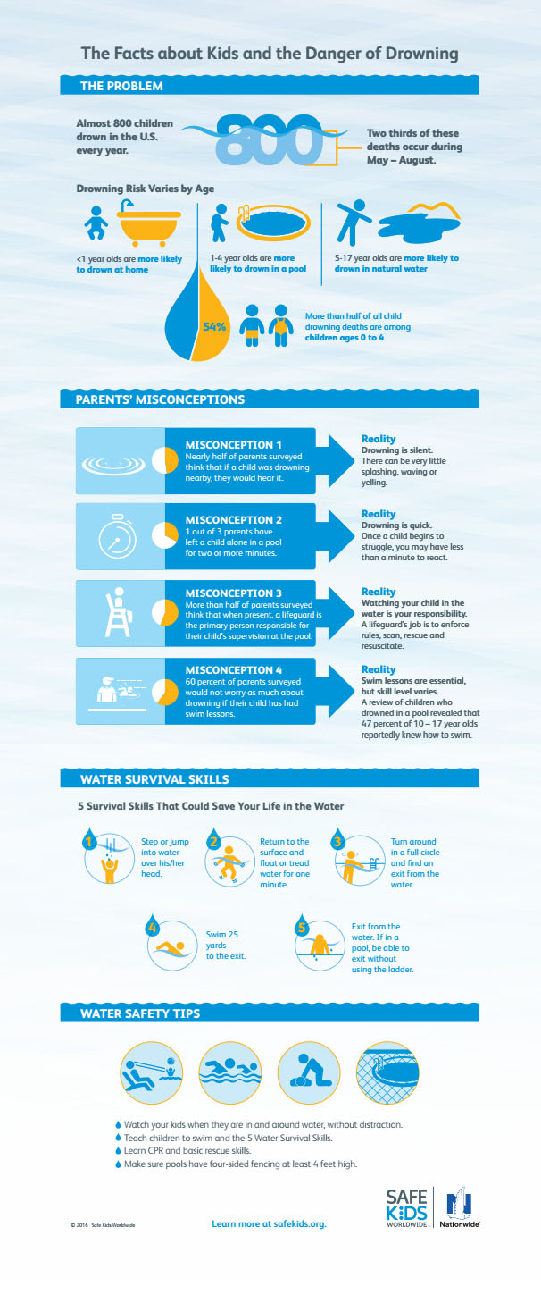 InfoGraphicWater